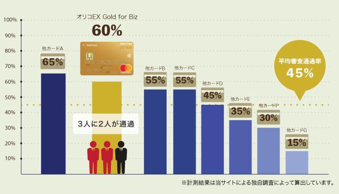 「オリコ EX Gold for Biz」の審査通過率は約60%!