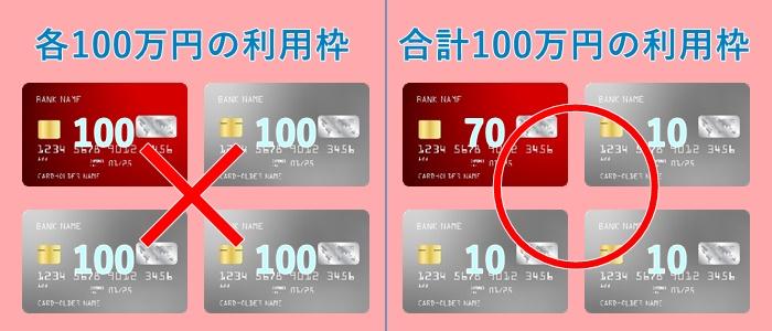 追加カードの利用限度額